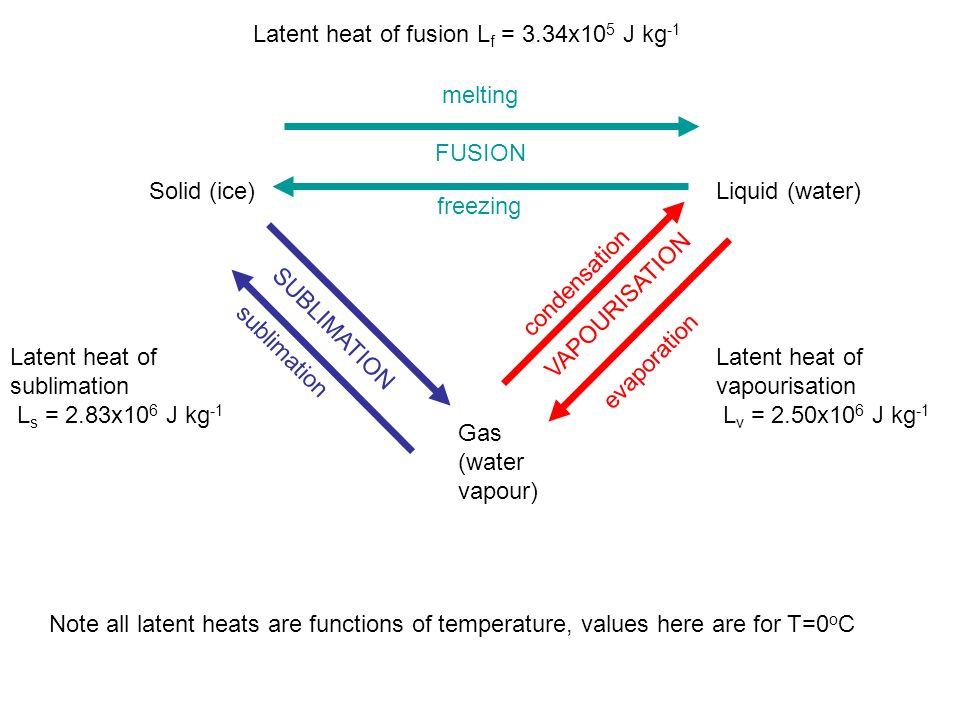 Solid (ice)Liquid (water) Gas (water vapour) VAPOURISATION evaporation condensation SUBLIMATION sublimation FUSION freezing melting Latent heat of fus
