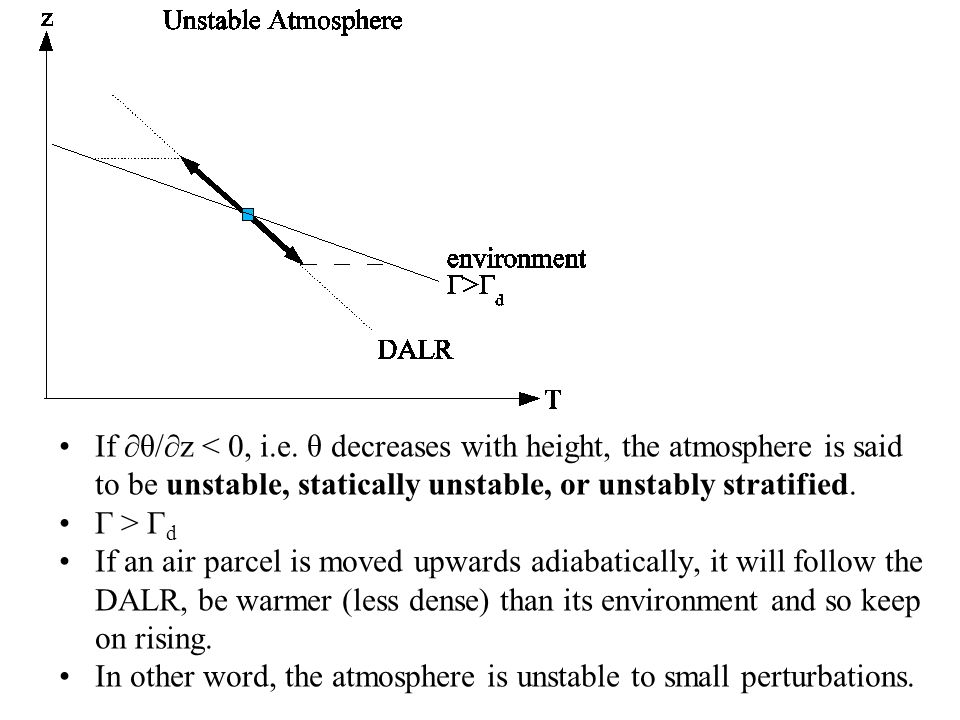 If θ/z < 0, i.e. θ decreases with height, the atmosphere is said to be unstable, statically unstable, or unstably stratified. Γ > Γ d If an air parcel
