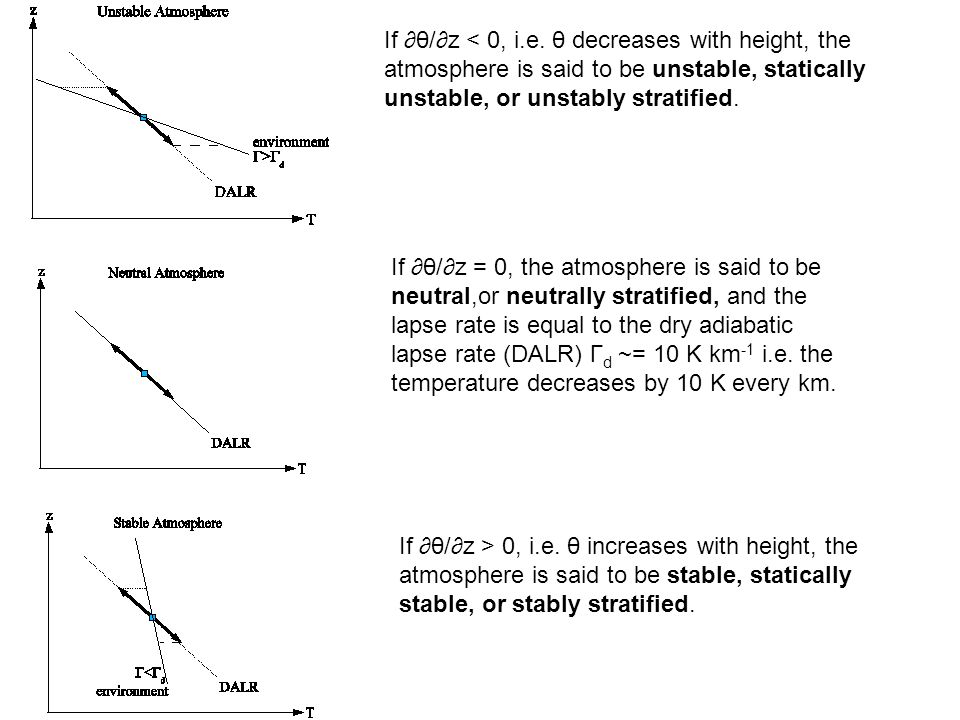 If θ/z = 0, the atmosphere is said to be neutral,or neutrally stratified, and the lapse rate is equal to the dry adiabatic lapse rate (DALR) Γ d ~= 10