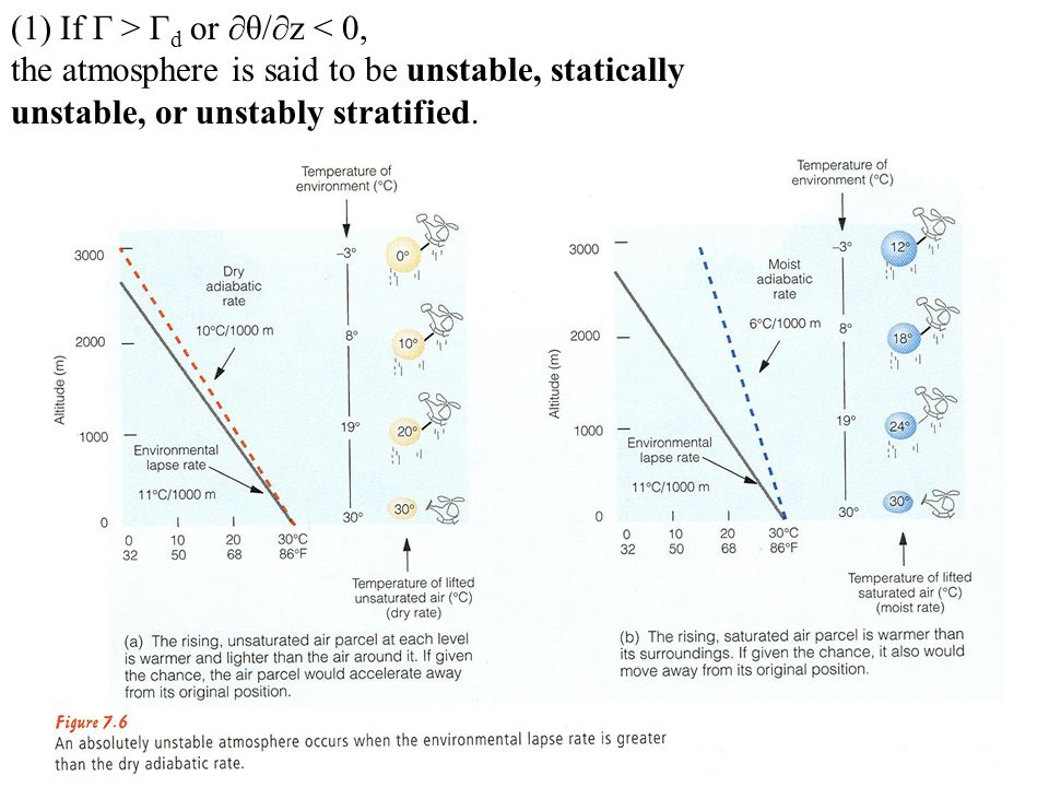 (1) If Γ > Γ d or θ/z < 0, the atmosphere is said to be unstable, statically unstable, or unstably stratified.