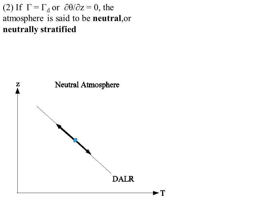 (2) If Γ = Γ d or θ/z = 0, the atmosphere is said to be neutral,or neutrally stratified