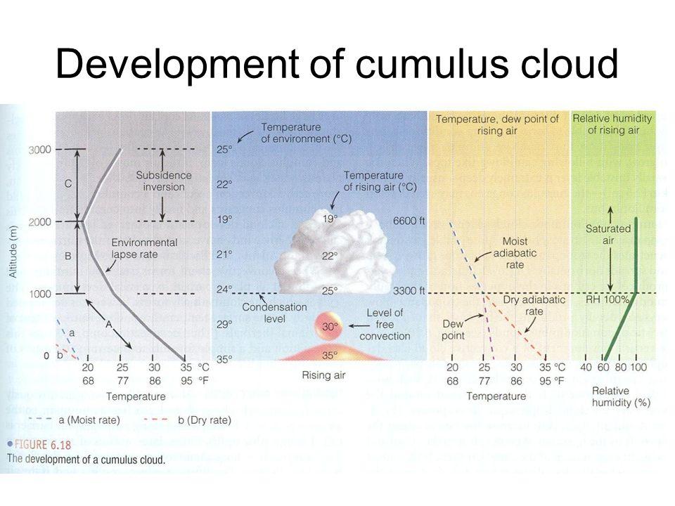 Development of cumulus cloud