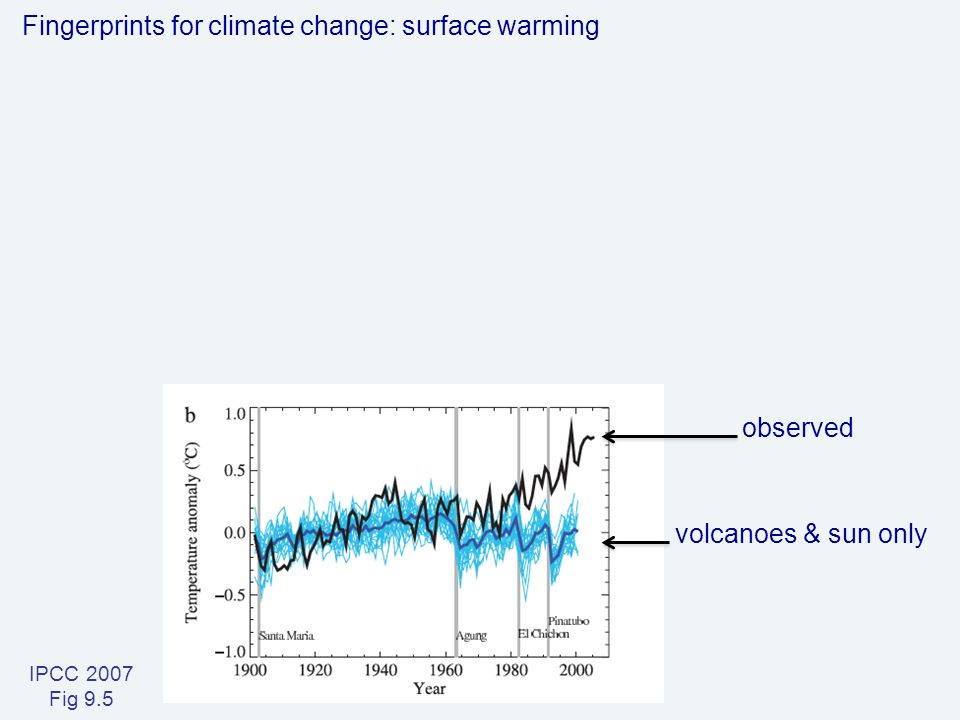 IPCC 2007 Fig 9.5 Fingerprints for climate change: surface warming volcanoes & sun only observed