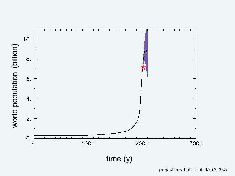 time (y) (billion) world population projections: Lutz et al. IIASA 2007 *