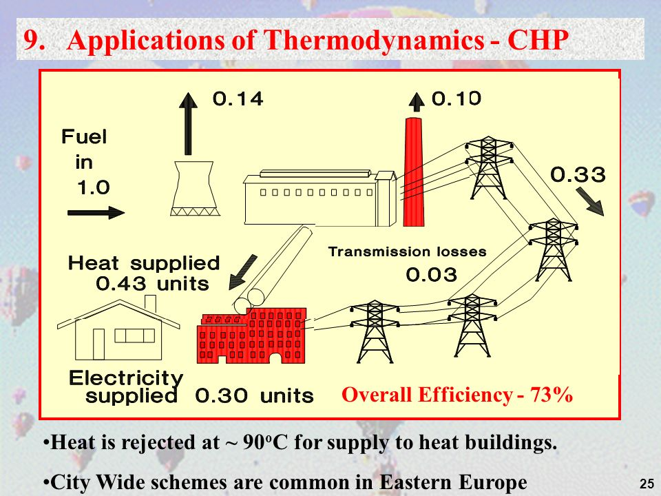 25 9. Applications of Thermodynamics - CHP Overall Efficiency - 73% Heat is rejected at ~ 90 o C for supply to heat buildings. City Wide schemes are c