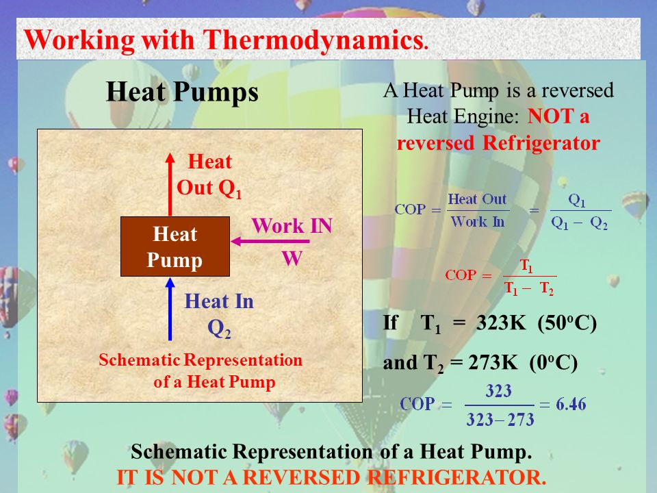 28 Working with Thermodynamics. Heat Pumps Schematic Representation of a Heat Pump. IT IS NOT A REVERSED REFRIGERATOR. Schematic Representation of a H