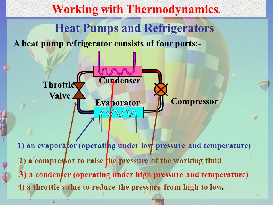 29 Working with Thermodynamics. A heat pump refrigerator consists of four parts:- Heat Pumps and Refrigerators 1) an evaporator (operating under low p