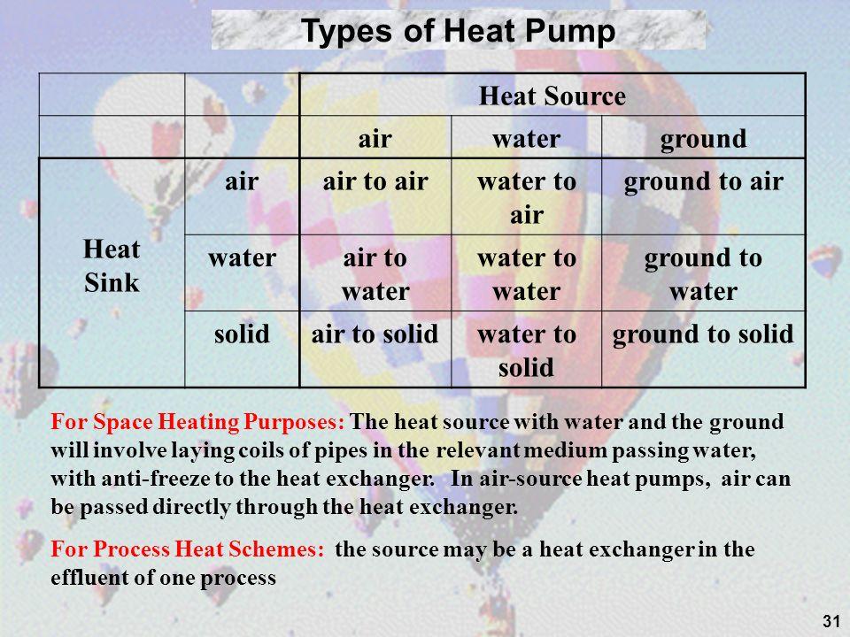 31 Types of Heat Pump Heat Source airwaterground Heat Sink airair to airwater to air ground to air waterair to water water to water ground to water so