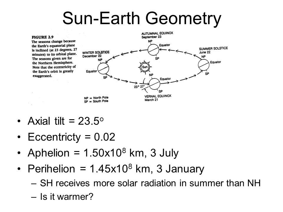 Sun-Earth Geometry Axial tilt = 23.5 o Eccentricty = 0.02 Aphelion = 1.50x10 8 km, 3 July Perihelion = 1.45x10 8 km, 3 January –SH receives more solar