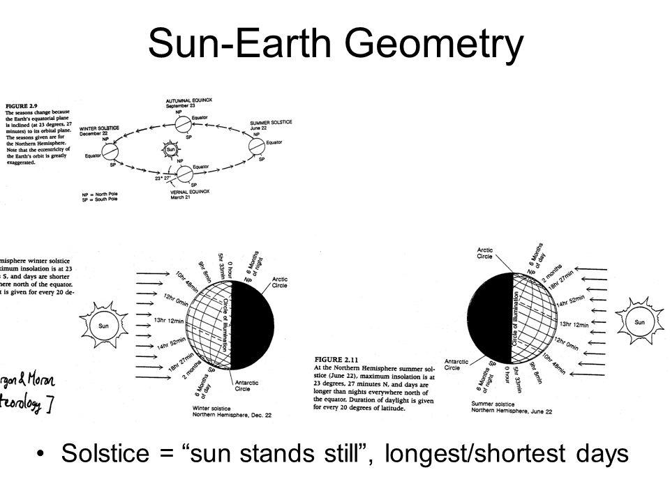 Sun-Earth Geometry Solstice = sun stands still, longest/shortest days