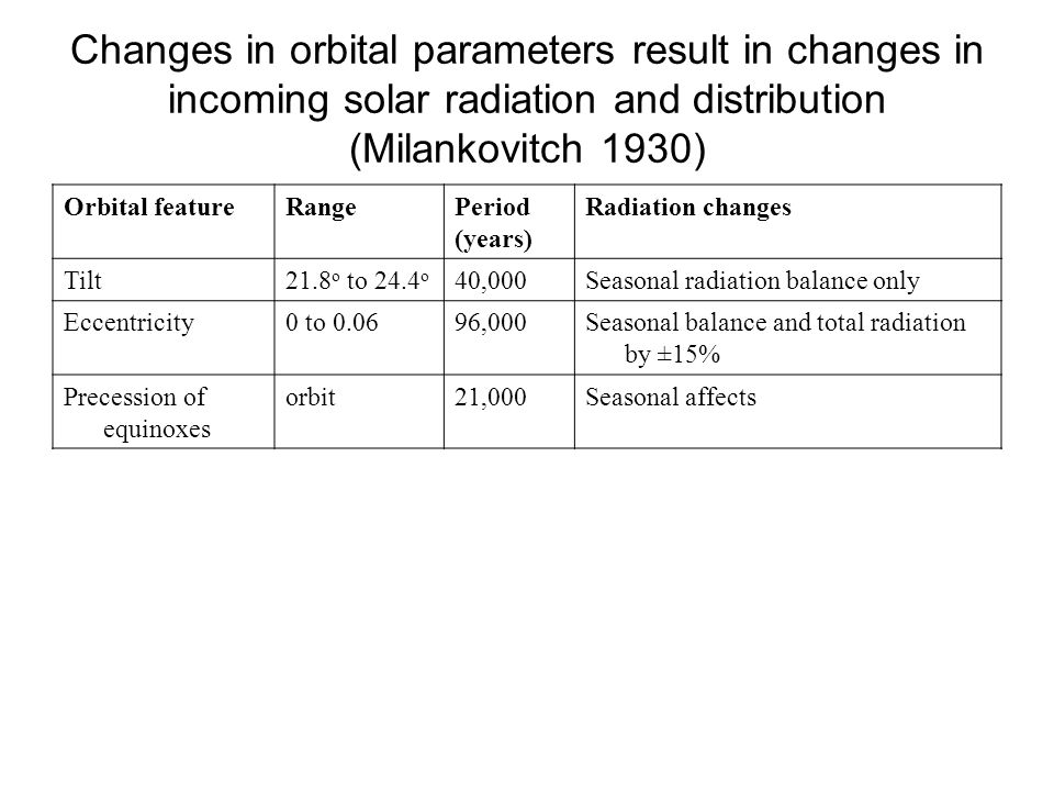 Changes in orbital parameters result in changes in incoming solar radiation and distribution (Milankovitch 1930) Orbital featureRangePeriod (years) Ra