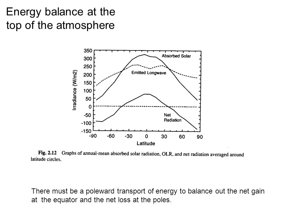 Energy balance at the top of the atmosphere There must be a poleward transport of energy to balance out the net gain at the equator and the net loss a