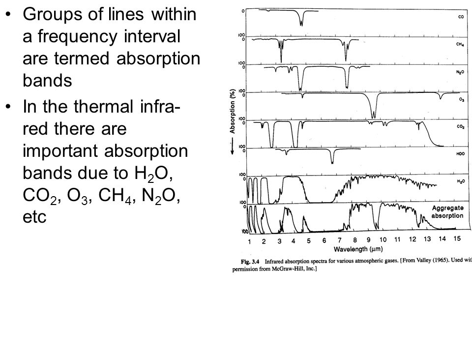 Groups of lines within a frequency interval are termed absorption bands In the thermal infra- red there are important absorption bands due to H 2 O, C