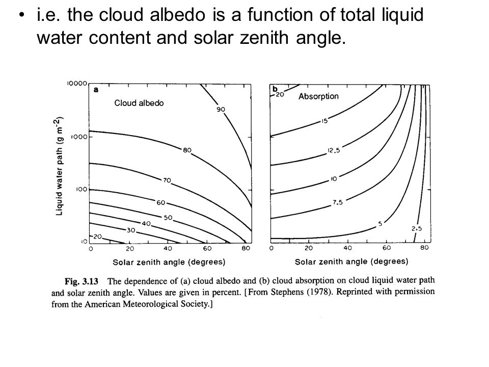 i.e. the cloud albedo is a function of total liquid water content and solar zenith angle.