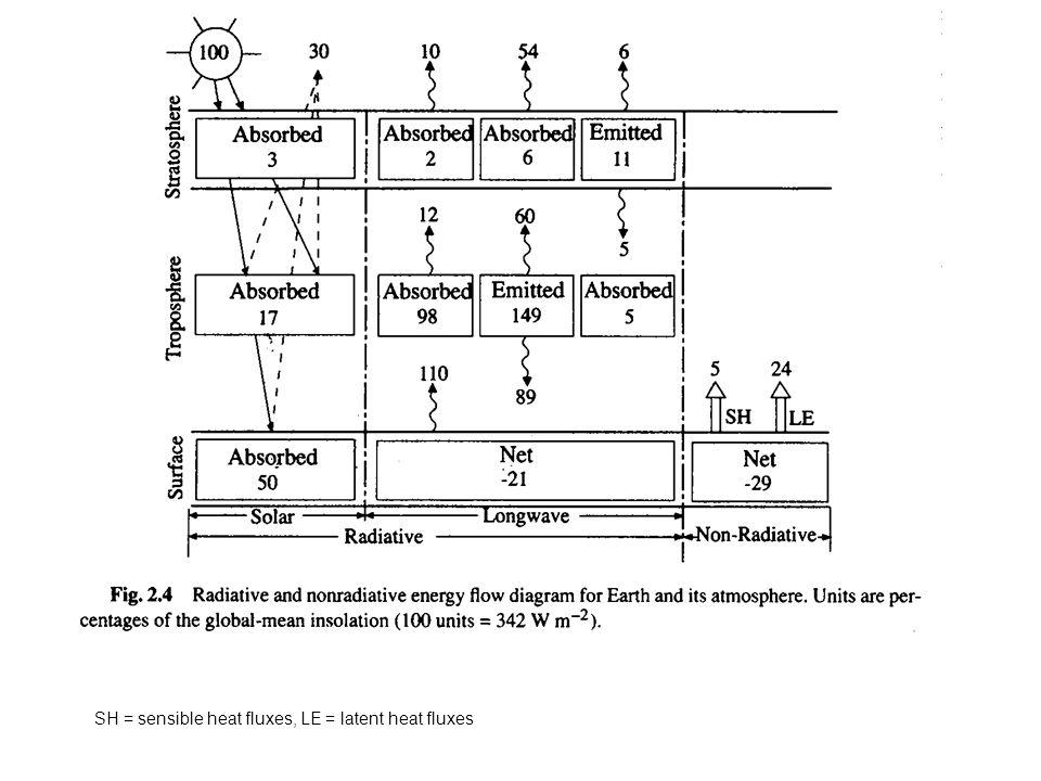 SH = sensible heat fluxes, LE = latent heat fluxes