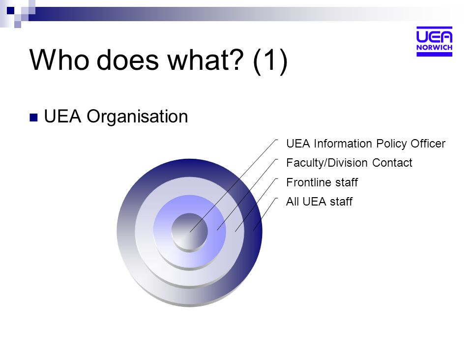 Who does what? (1) UEA Organisation UEA Information Policy Officer Faculty/Division Contact Frontline staff All UEA staff