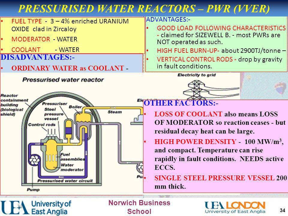 Norwich Business School 33 FUEL TYPE - unenriched URANIUM OXIDE clad in Zircaloy MODERATOR - HEAVY WATER COOLANT - HEAVY WATER ADVANTAGES:- MODEST POW