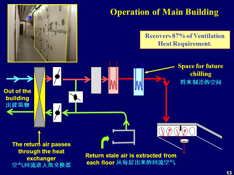 13 Operation of Main Building Recovers 87% of Ventilation Heat Requirement.