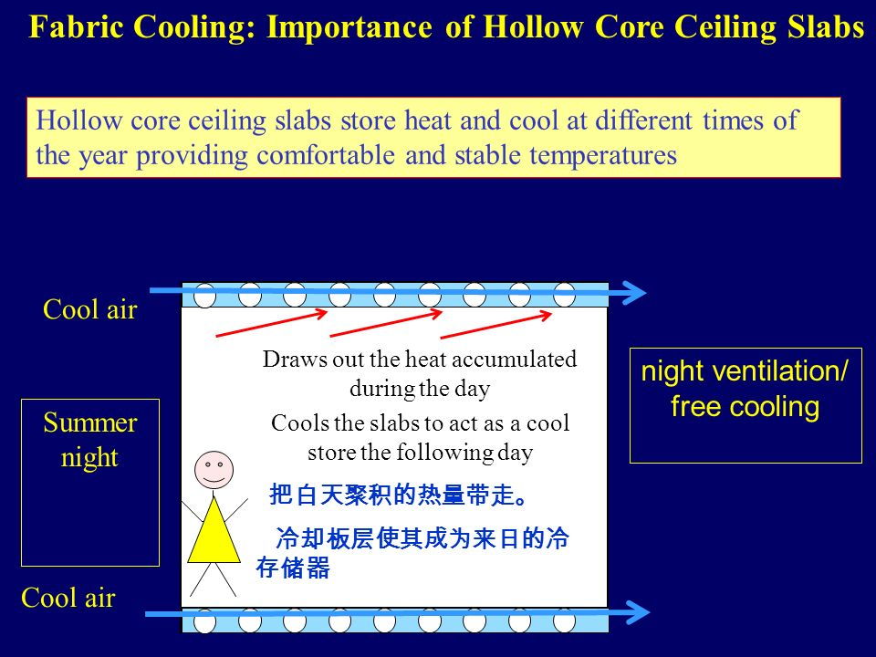 Draws out the heat accumulated during the day Cools the slabs to act as a cool store the following day Summer night night ventilation/ free cooling Cool air Fabric Cooling: Importance of Hollow Core Ceiling Slabs Hollow core ceiling slabs store heat and cool at different times of the year providing comfortable and stable temperatures
