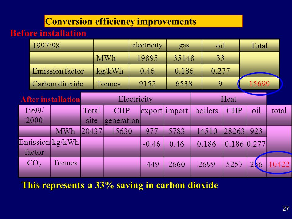 27 Conversion efficiency improvements 1997/98 electricitygas oilTotal MWh198953514833 Emission factorkg/kWh0.460.1860.277 Carbon dioxideTonnes91526538915699 ElectricityHeat 1999/ 2000 Total site CHP generation exportimportboilersCHPoiltotal MWh204371563097757831451028263923 Emission factor kg/kWh -0.460.460.186 0.277 CO 2 Tonnes -44926602699525725610422 Before installation After installation This represents a 33% saving in carbon dioxide