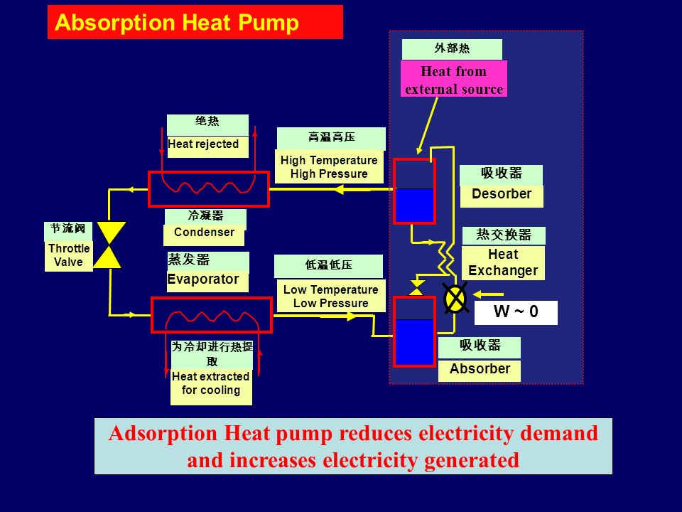 Absorption Heat Pump Adsorption Heat pump reduces electricity demand and increases electricity generated Throttle Valve Condenser Heat rejected Evaporator Heat extracted for cooling High Temperature High Pressure Low Temperature Low Pressure Heat from external source W ~ 0 Absorber Desorber Heat Exchanger