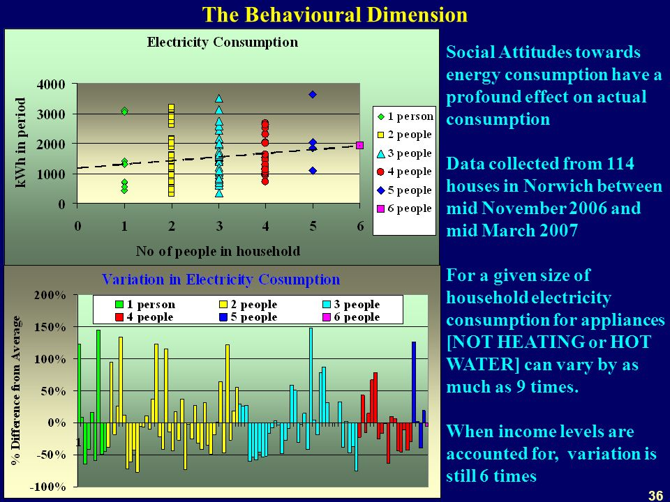 36 The Behavioural Dimension Social Attitudes towards energy consumption have a profound effect on actual consumption Data collected from 114 houses in Norwich between mid November 2006 and mid March 2007 For a given size of household electricity consumption for appliances [NOT HEATING or HOT WATER] can vary by as much as 9 times.