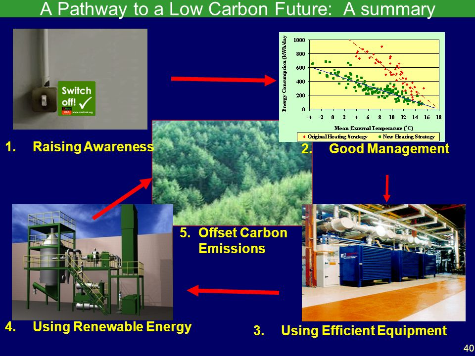40 A Pathway to a Low Carbon Future: A summary 4.Using Renewable Energy 5.Offset Carbon Emissions 3.Using Efficient Equipment 1.Raising Awareness 2.Good Management
