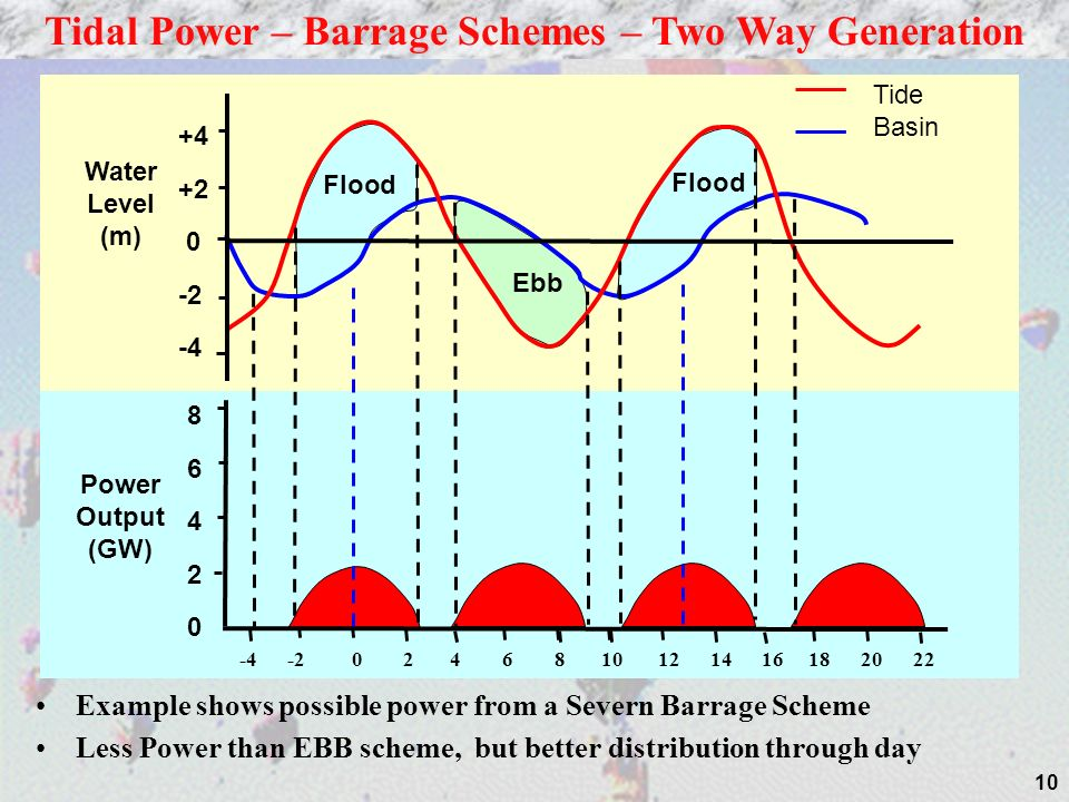 10 Example shows possible power from a Severn Barrage Scheme Less Power than EBB scheme, but better distribution through day Tidal Power – Barrage Schemes – Two Way Generation Water Level (m) Power Output (GW) Flood Ebb Tide Basin