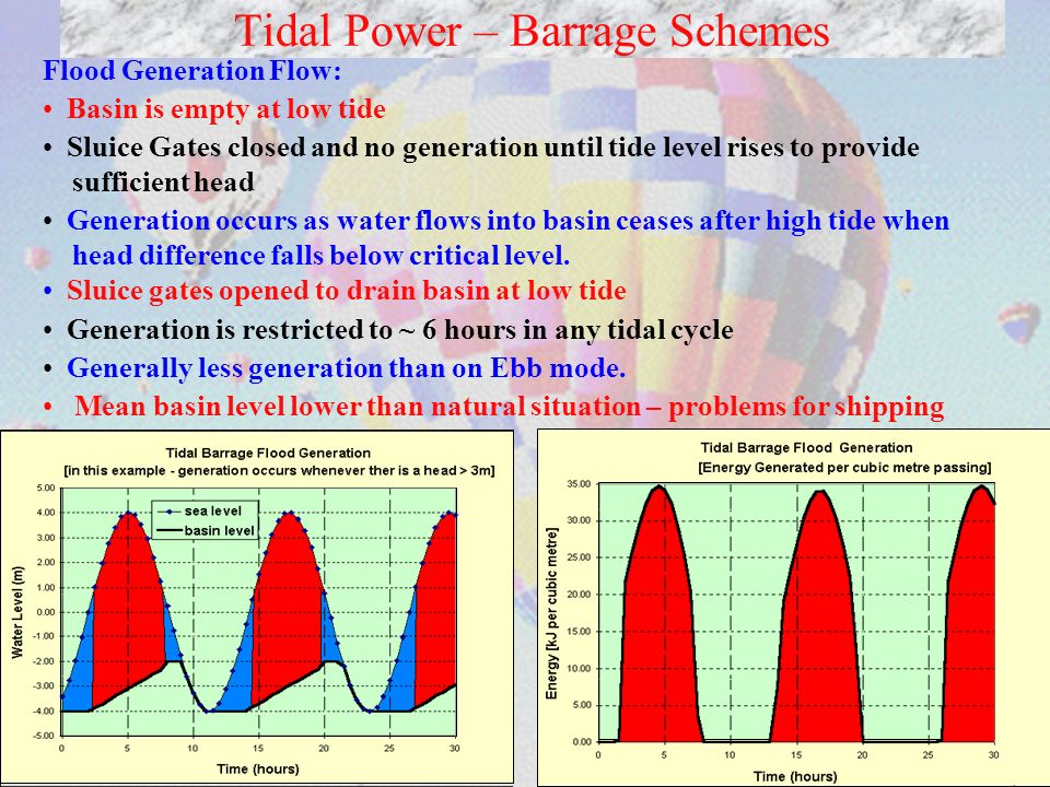 9 Tidal Power – Barrage Schemes Flood Generation Flow: Basin is empty at low tide Sluice Gates closed and no generation until tide level rises to provide sufficient head Generation occurs as water flows into basin ceases after high tide when head difference falls below critical level.