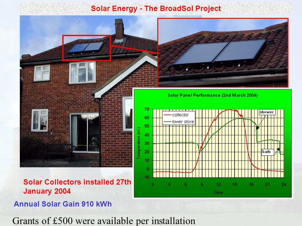 Solar Energy - The BroadSol Project Annual Solar Gain 910 kWh Solar Collectors installed 27th January 2004 Grants of £500 were available per installation