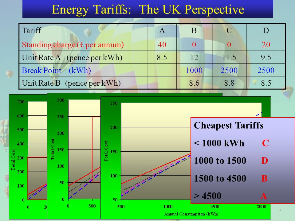 Energy Tariffs: The UK Perspective TariffABCD Standing charge (£ per annum) Unit Rate A (pence per kWh) Break Point (kWh) Unit Rate B (pence per kWh) Cheapest Tariffs < 1000 kWh C 1000 to 1500 D 1500 to 4500 B > 4500 A