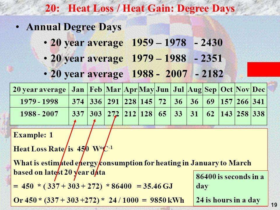 19 Annual Degree Days 20 year average 1959 – 1978 - 2430 20 year average 1979 – 1988 - 2351 20 year average 1988 - 2007 - 2182 20: Heat Loss / Heat Ga