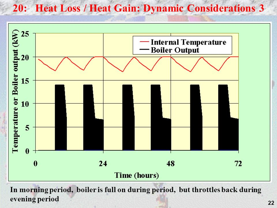 22 20: Heat Loss / Heat Gain: Dynamic Considerations 3 In morning period, boiler is full on during period, but throttles back during evening period