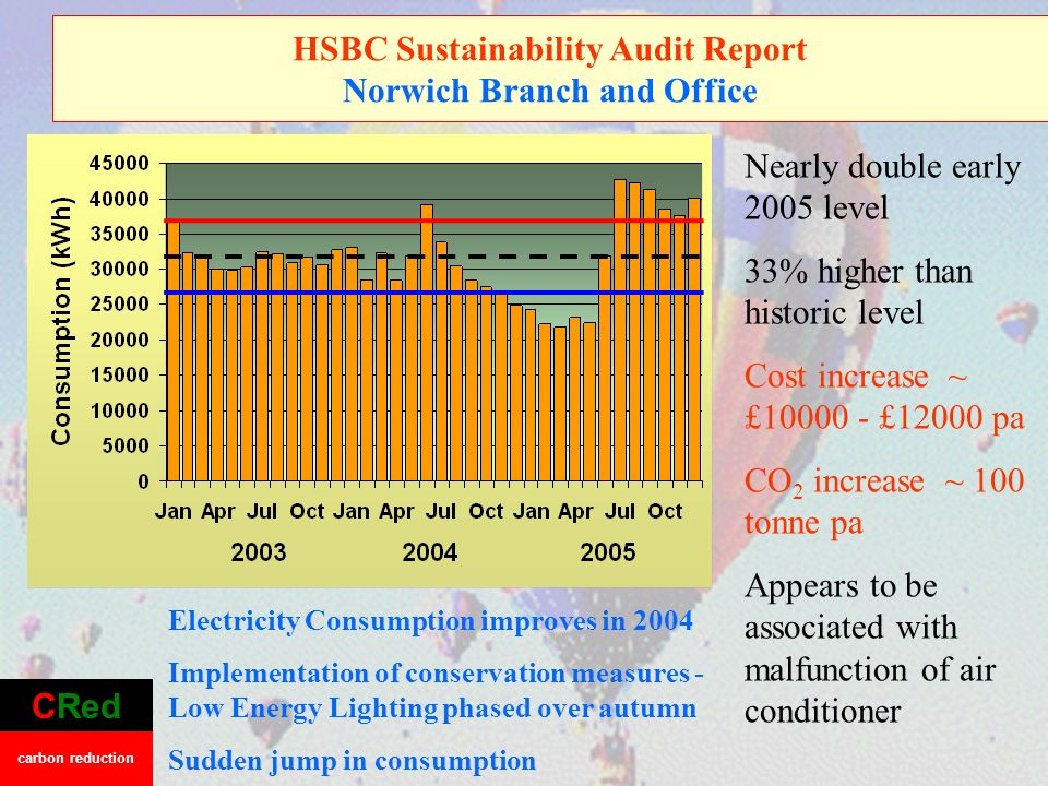 CRed carbon reduction Electricity Consumption improves in 2004 Implementation of conservation measures - Low Energy Lighting phased over autumn Sudden