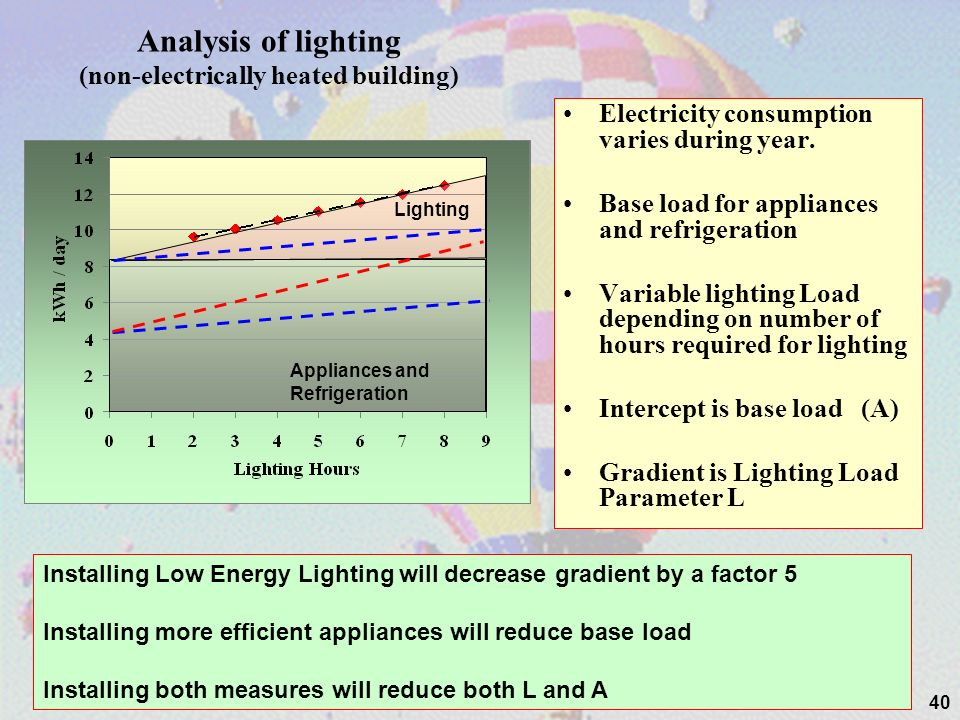 40 Analysis of lighting (non-electrically heated building) Electricity consumption varies during year. Base load for appliances and refrigeration Vari
