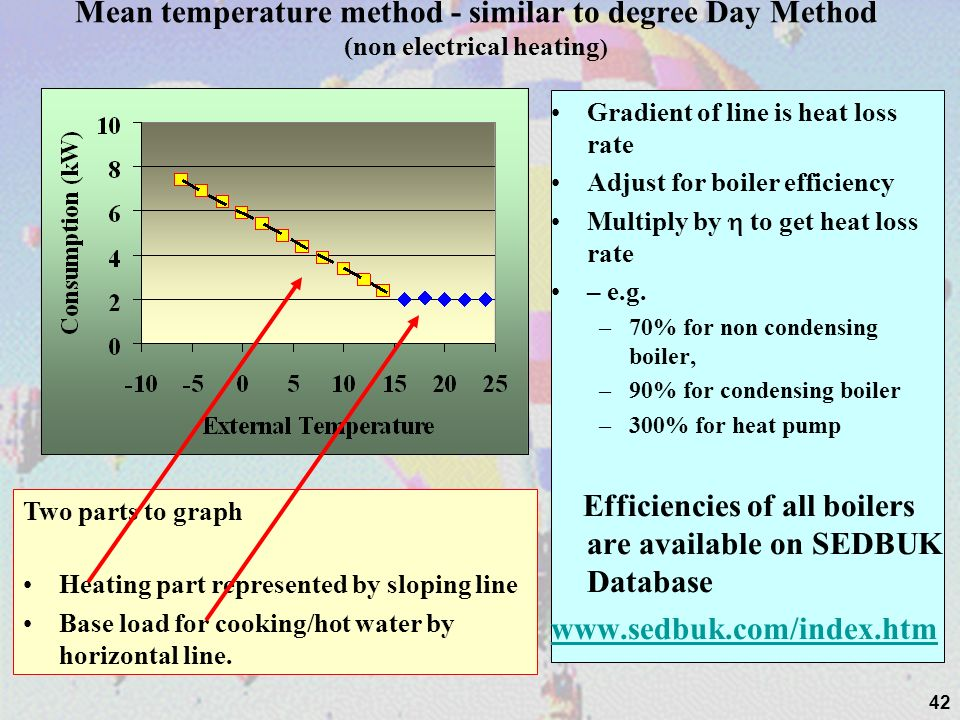 42 Mean temperature method - similar to degree Day Method (non electrical heating ) Gradient of line is heat loss rate Adjust for boiler efficiency Mu