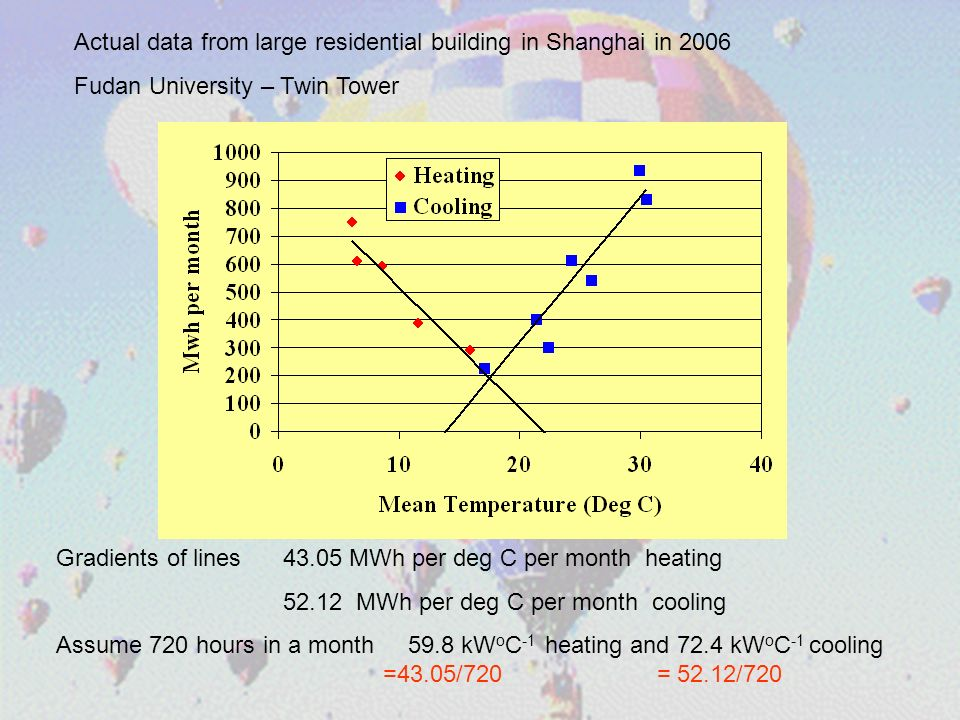Actual data from large residential building in Shanghai in 2006 Fudan University – Twin Tower Gradients of lines 43.05 MWh per deg C per month heating