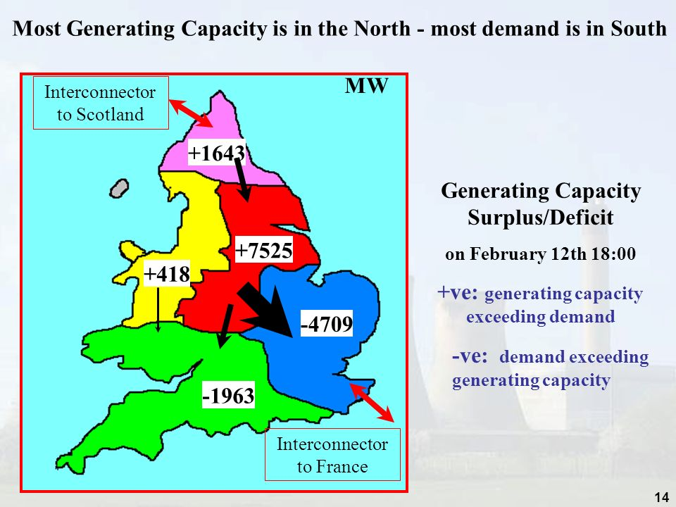 14 +1643 +7525 -4709 -1963 +418 Generating Capacity Surplus/Deficit on February 12th 18:00 +ve: generating capacity exceeding demand -ve: demand exceeding generating capacity Most Generating Capacity is in the North - most demand is in South MW Interconnector to Scotland Interconnector to France