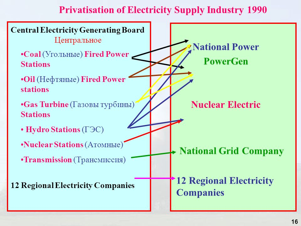 16 Central Electricity Generating Board Центральное 12 Regional Electricity Companies Coal (Угольные) Fired Power Stations Oil (Нефтяные) Fired Power stations Gas Turbine (Газовы турбины) Stations Hydro Stations (ГЭС) Nuclear Stations (Атомные) Transmission (Трансмиссия) National Power PowerGen Nuclear Electric National Grid Company 12 Regional Electricity Companies Privatisation of Electricity Supply Industry 1990