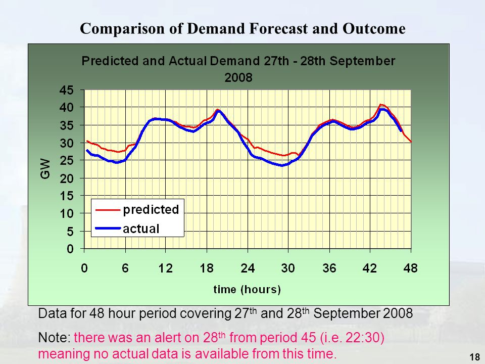 18 Comparison of Demand Forecast and Outcome Data for 48 hour period covering 27 th and 28 th September 2008 Note: there was an alert on 28 th from period 45 (i.e.