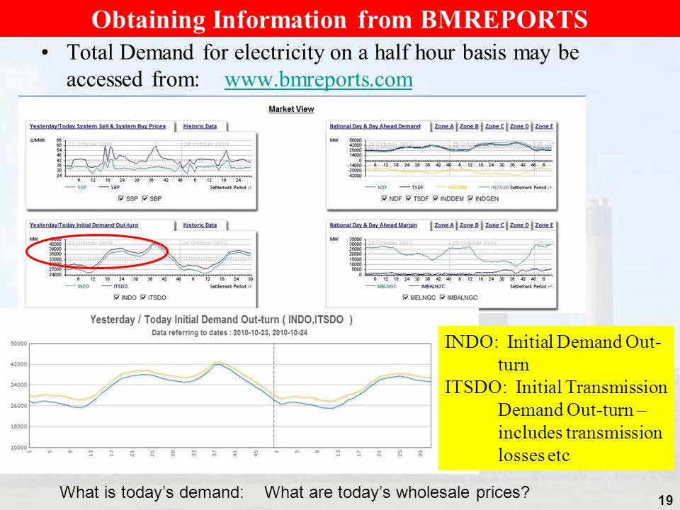 Obtaining Information from BMREPORTS Total Demand for electricity on a half hour basis may be accessed from: www.bmreports.comwww.bmreports.com 19 INDO: Initial Demand Out- turn ITSDO: Initial Transmission Demand Out-turn – includes transmission losses etc What is todays demand: What are todays wholesale prices?