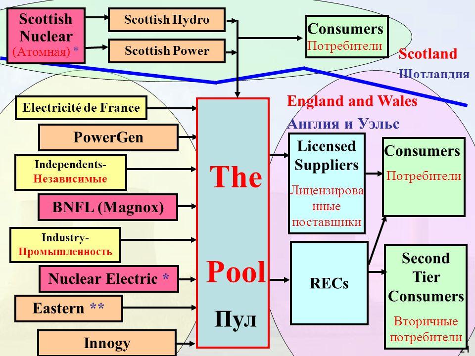 21 Eastern ** Industry- Промышленность Independents- Независимые Electricité de France InnogyNuclear Electric *BNFL (Magnox)PowerGen RECs Licensed Sup