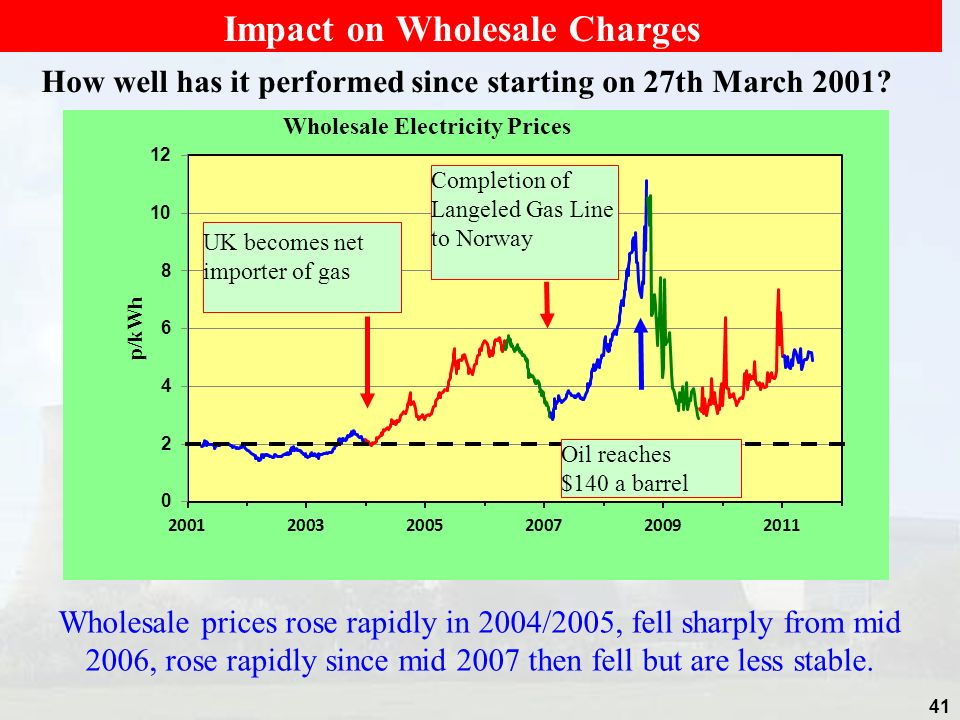 41 How well has it performed since starting on 27th March 2001? Wholesale prices rose rapidly in 2004/2005, fell sharply from mid 2006, rose rapidly s