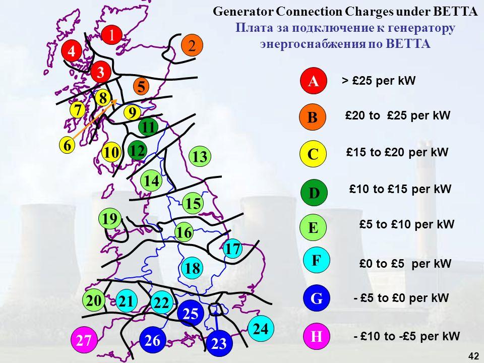 42 2 5 B £20 to £25 per kW 25 26 G - £5 to £0 per kW 23 27 H - £10 to -£5 per kW Generator Connection Charges under BETTA Плата за подключение к генер