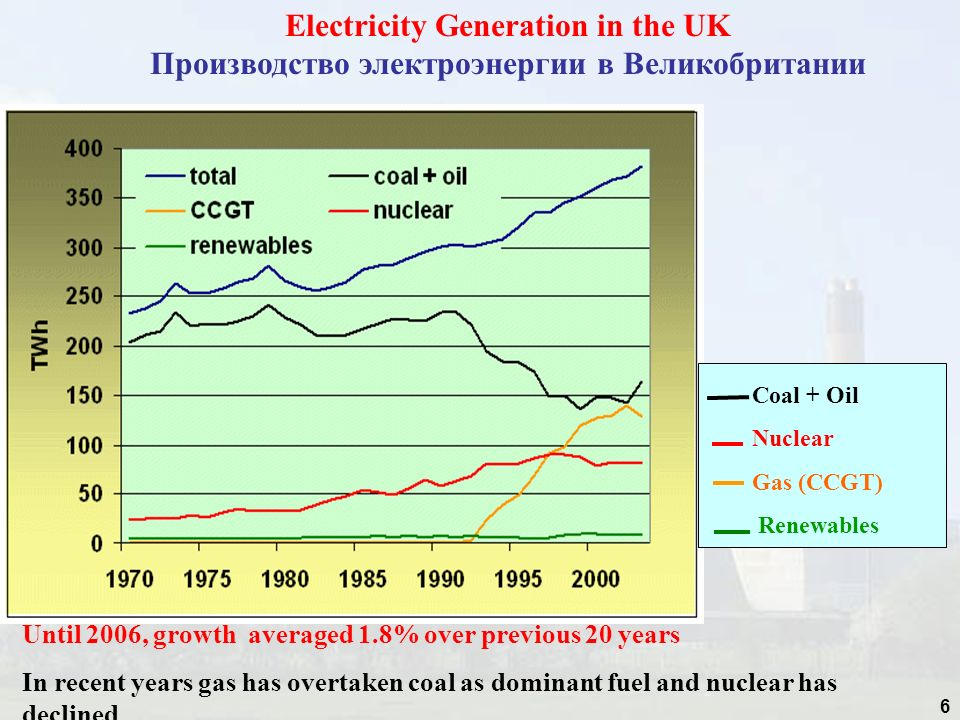 6 Electricity Generation in the UK Производство электроэнергии в Великобритании Until 2006, growth averaged 1.8% over previous 20 years In recent year