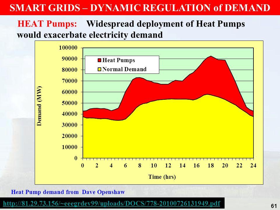 HEAT Pumps: Widespread deployment of Heat Pumps would exacerbate electricity demand 61 SMART GRIDS – DYNAMIC REGULATION of DEMAND Heat Pump demand fro