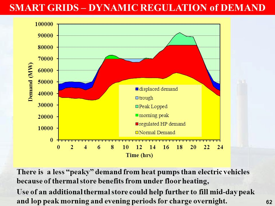 62 SMART GRIDS – DYNAMIC REGULATION of DEMAND There is a less peaky demand from heat pumps than electric vehicles because of thermal store benefits fr