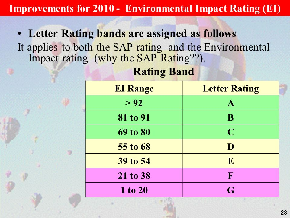 Letter Rating bands are assigned as follows It applies to both the SAP rating and the Environmental Impact rating (why the SAP Rating??).