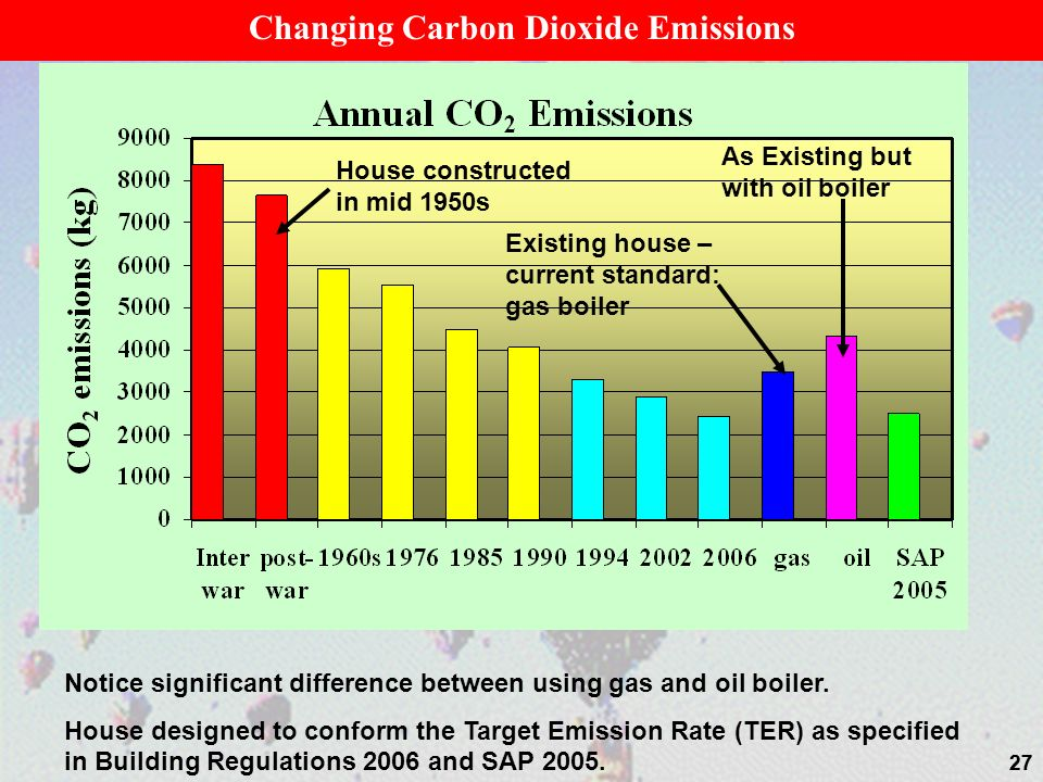 27 House constructed in mid 1950s Changing Carbon Dioxide Emissions Existing house – current standard: gas boiler As Existing but with oil boiler Noti