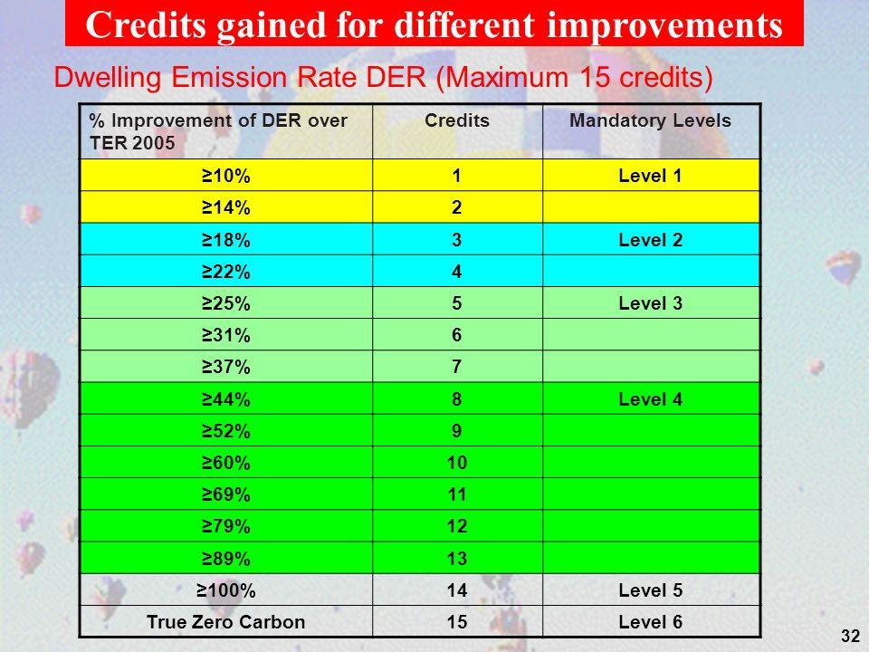 Dwelling Emission Rate DER (Maximum 15 credits) % Improvement of DER over TER 2005 CreditsMandatory Levels 10%1Level 1 14%2 18%3Level 2 22%4 25%5Level